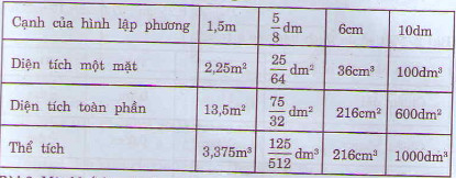 Bài 1 trang 122 sgk toán 5